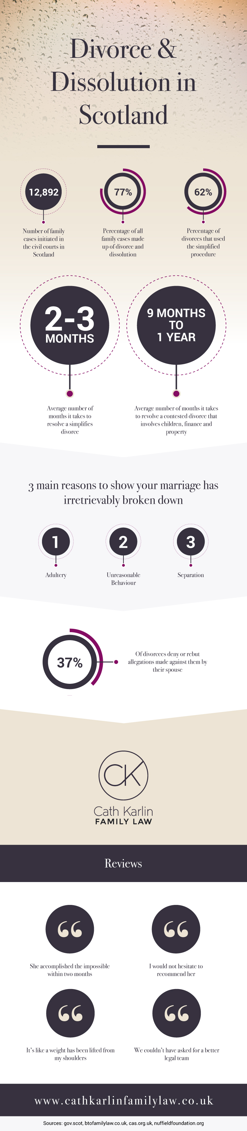 Family Law Divorce Statistics